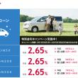 損保ジャパン日本興亜クレジット「新車ローンN50」の仮審査に申し込んだ結果と感想