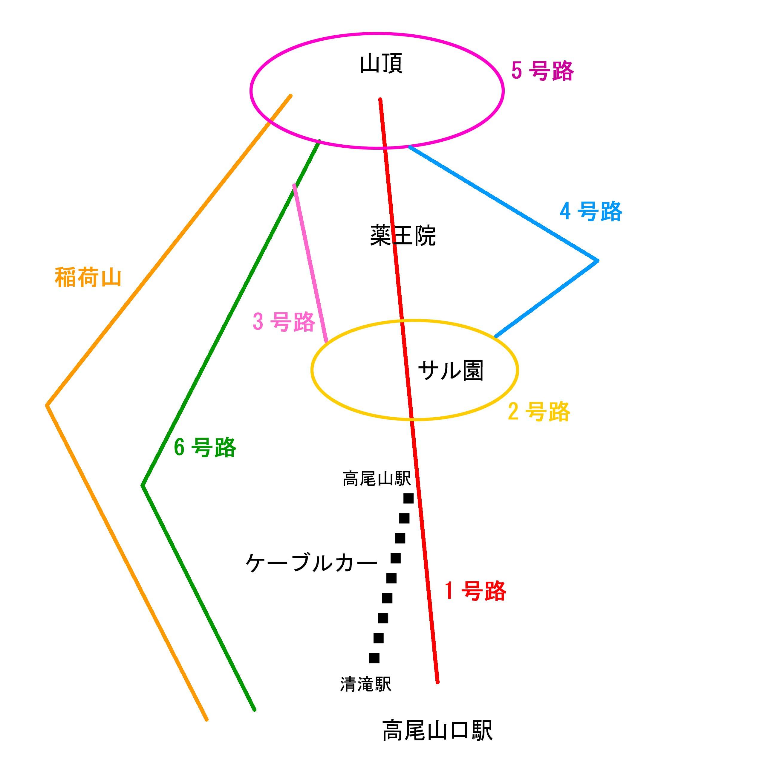 高尾山ルート