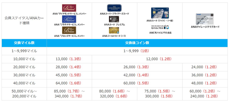 ANAスカイコインの会員ステータスと交換率